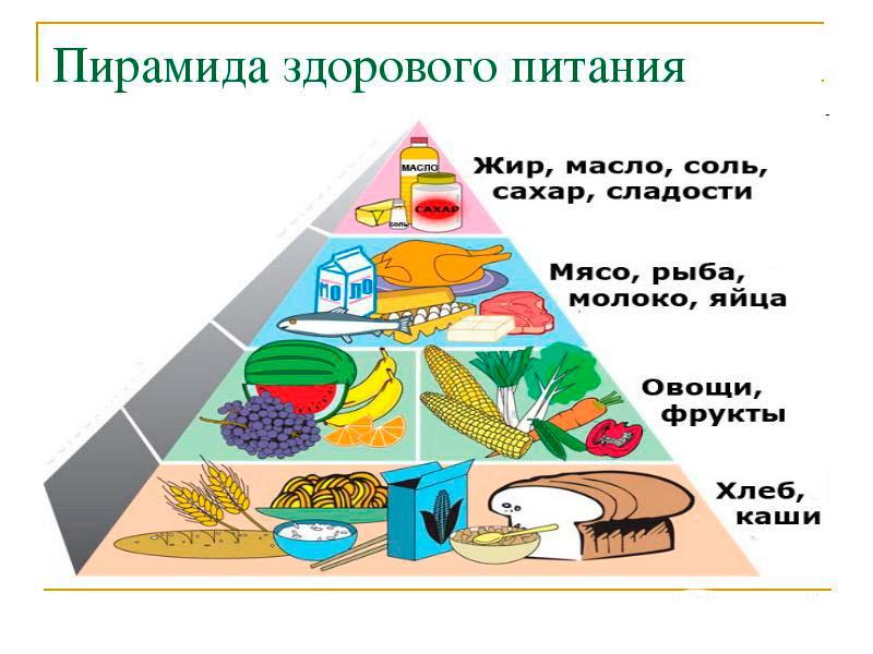 Пирамида здорового (правильного) питания